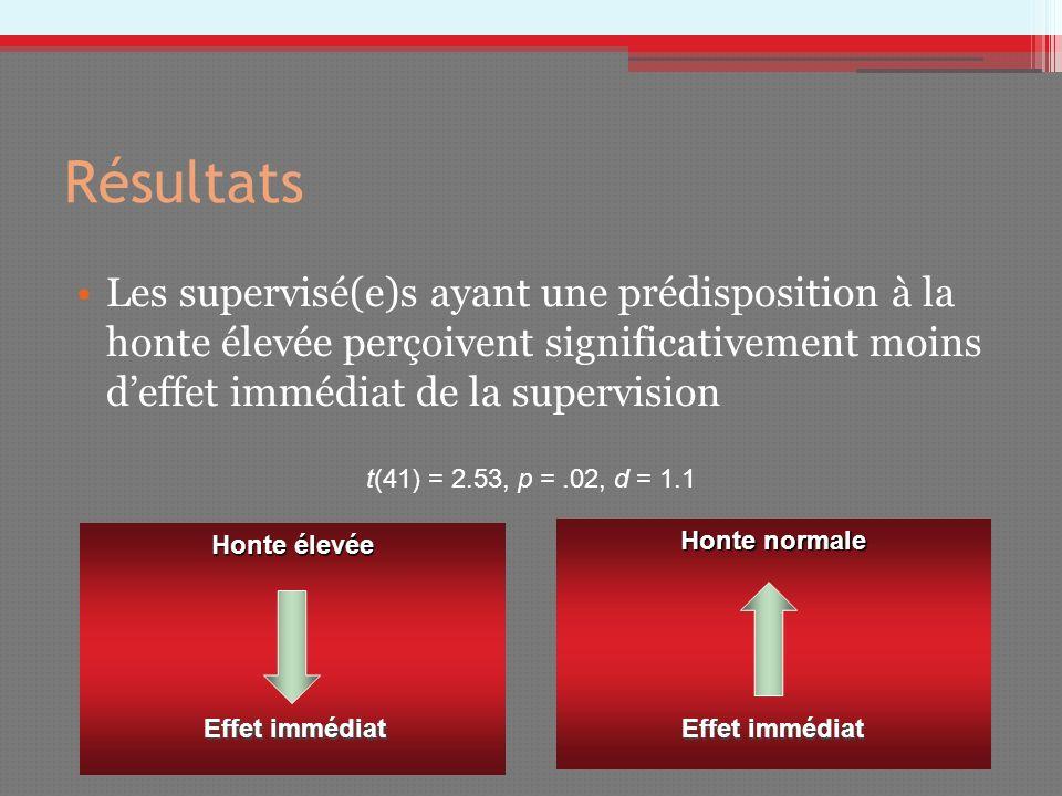 Résultats Les supervisé(e)s ayant une prédisposition à la honte élevée perçoivent significativement moins d'effet immédiat de la supervision.