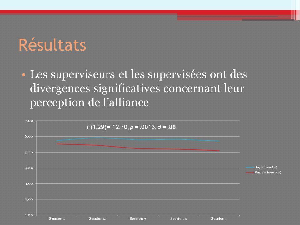 Résultats Les superviseurs et les supervisées ont des divergences significatives concernant leur perception de l'alliance.