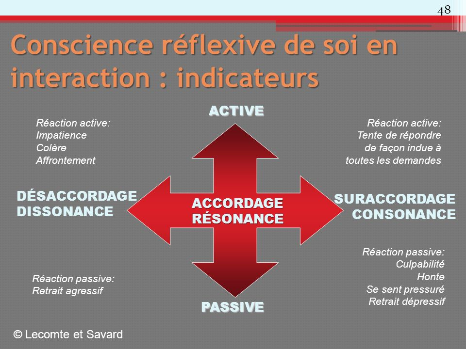 Conscience réflexive de soi en interaction : indicateurs
