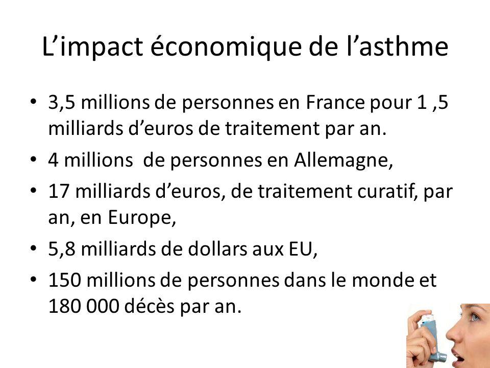 L'impact économique de l'asthme