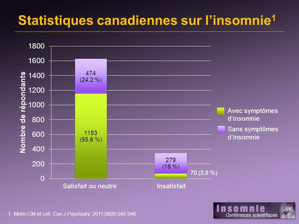 Statistiques canadiennes sur l'insomnie1