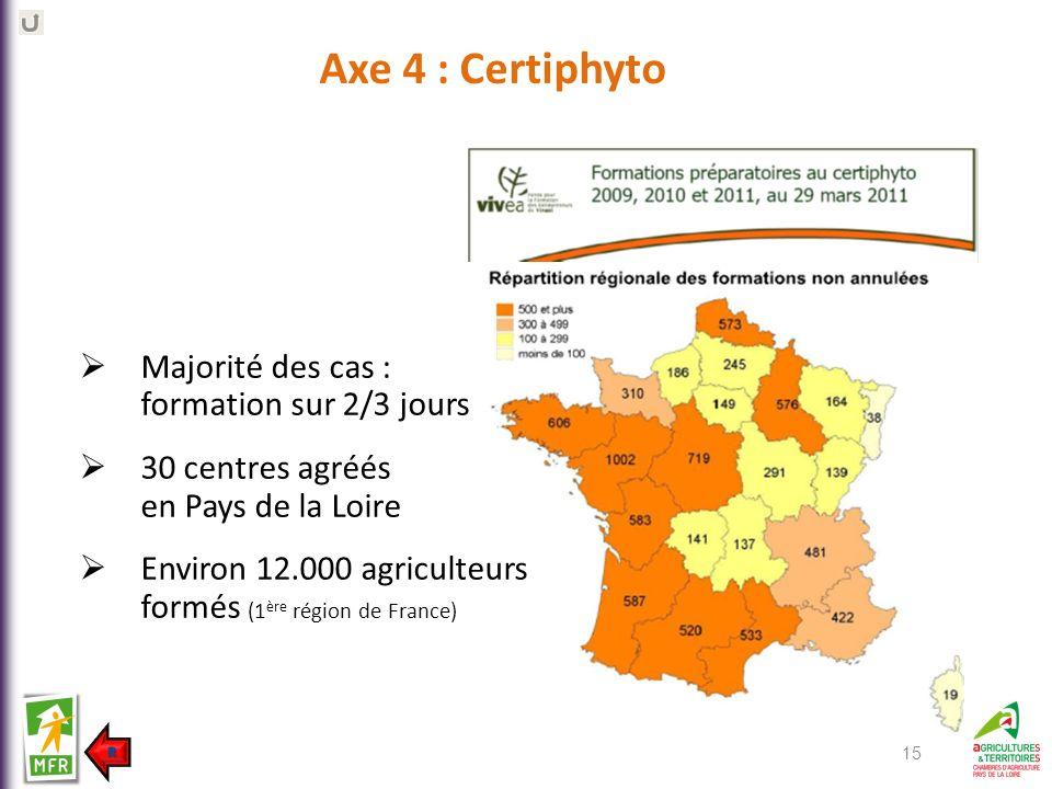 Axe 4 : Certiphyto Majorité des cas : formation sur 2/3 jours