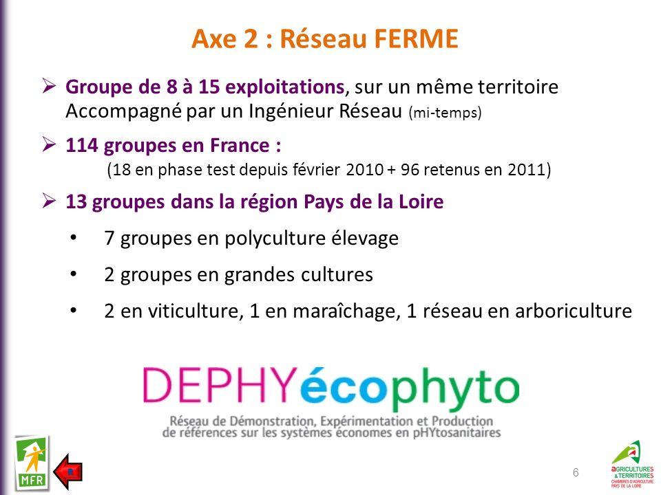 Axe 2 : Réseau FERME Groupe de 8 à 15 exploitations, sur un même territoire Accompagné par un Ingénieur Réseau (mi-temps)