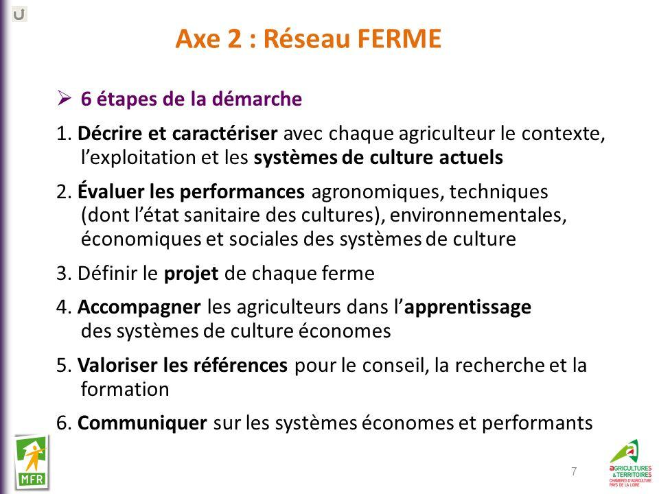 Axe 2 : Réseau FERME 6 étapes de la démarche