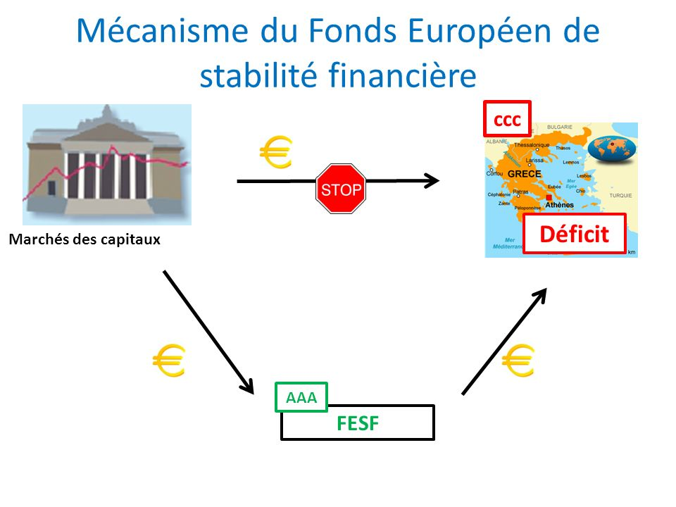 Mécanisme du Fonds Européen de stabilité financière