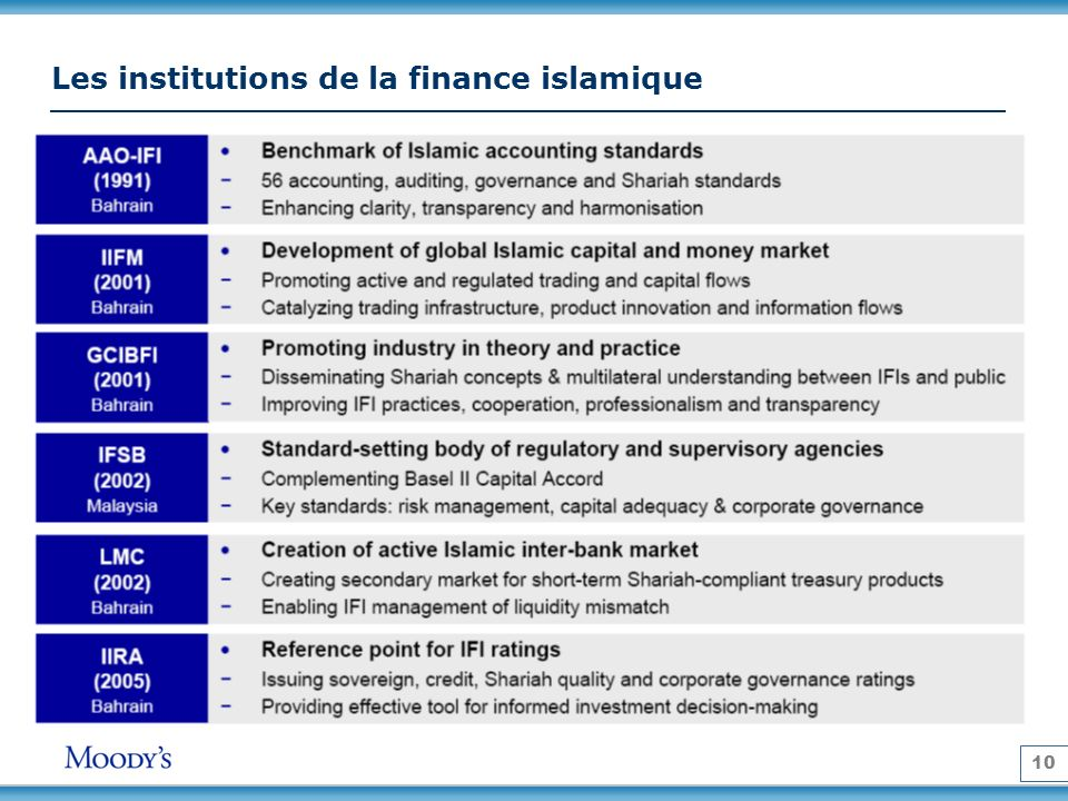 Les institutions de la finance islamique