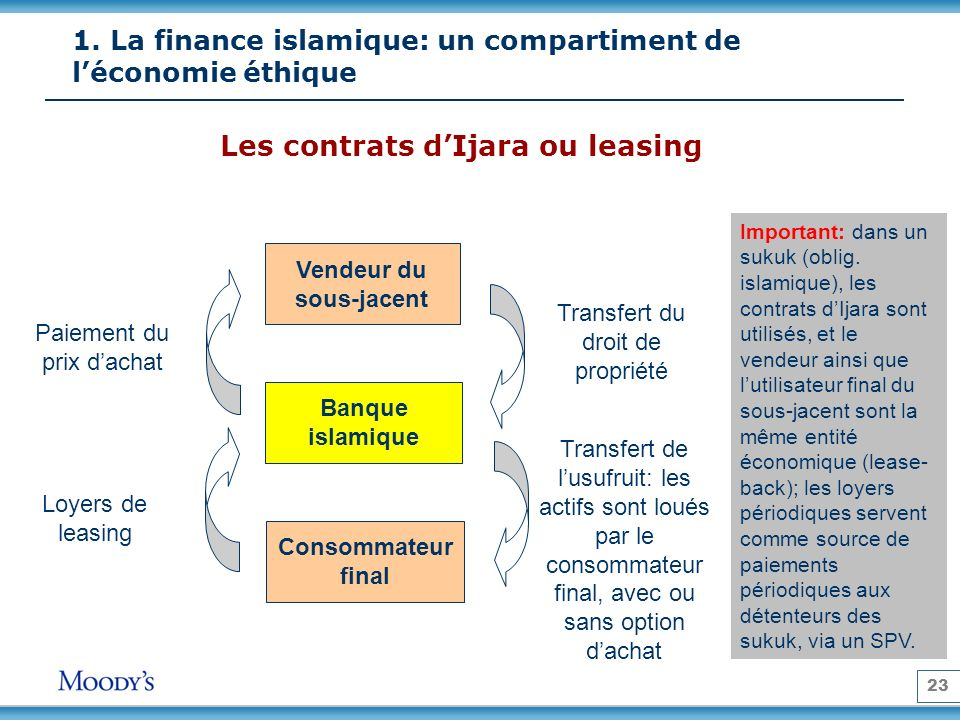 1. La finance islamique: un compartiment de l'économie éthique