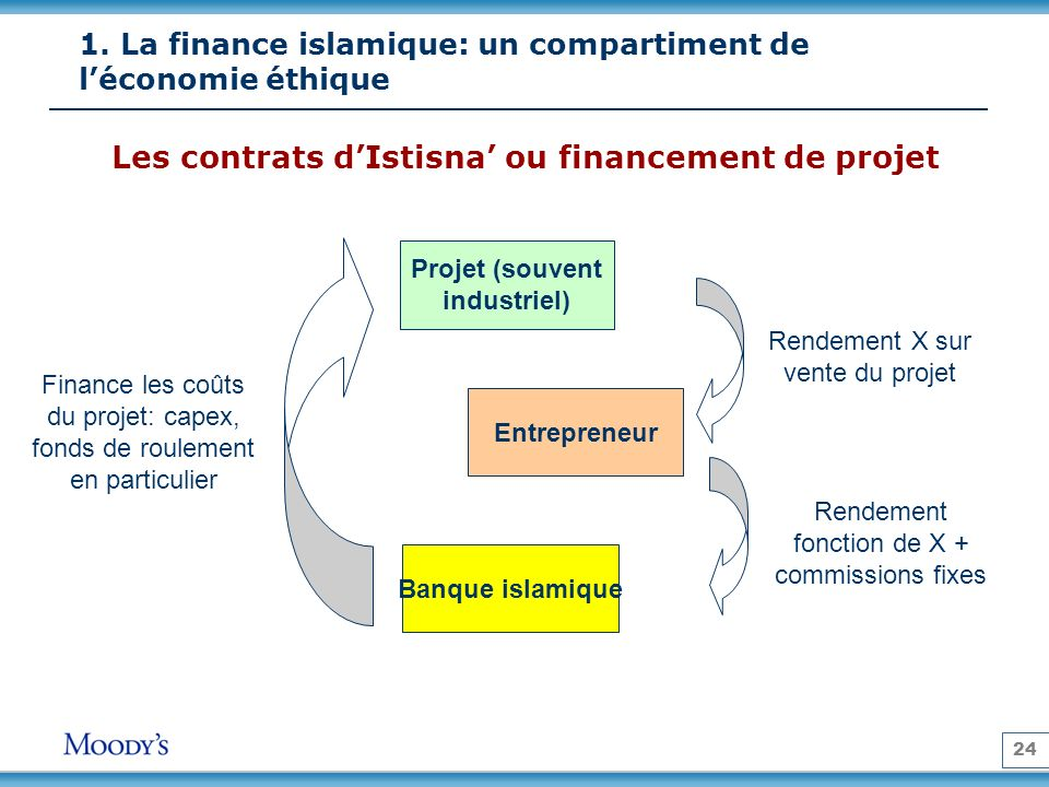 Les contrats d'Istisna' ou financement de projet