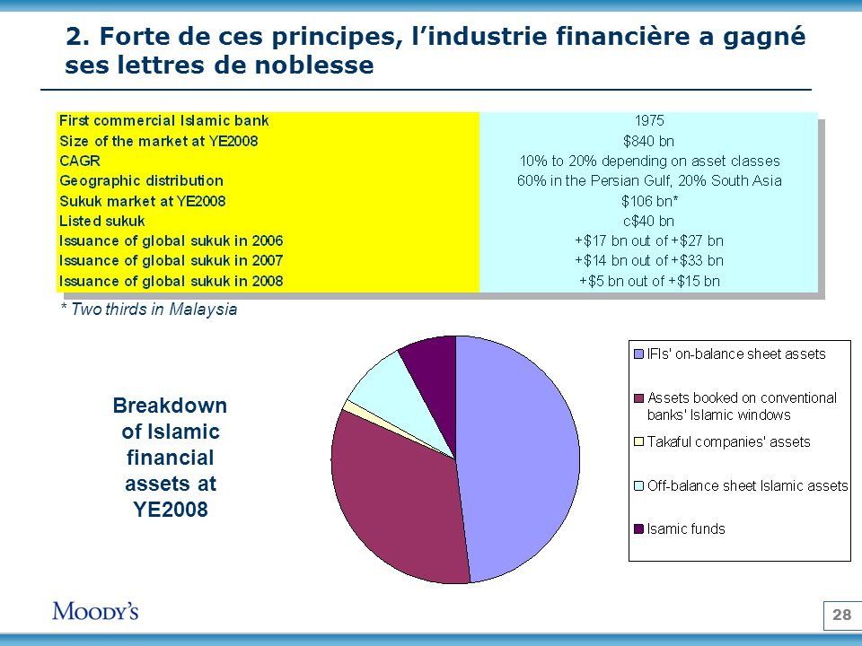 Breakdown of Islamic financial assets at YE2008