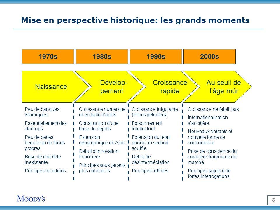 Mise en perspective historique: les grands moments
