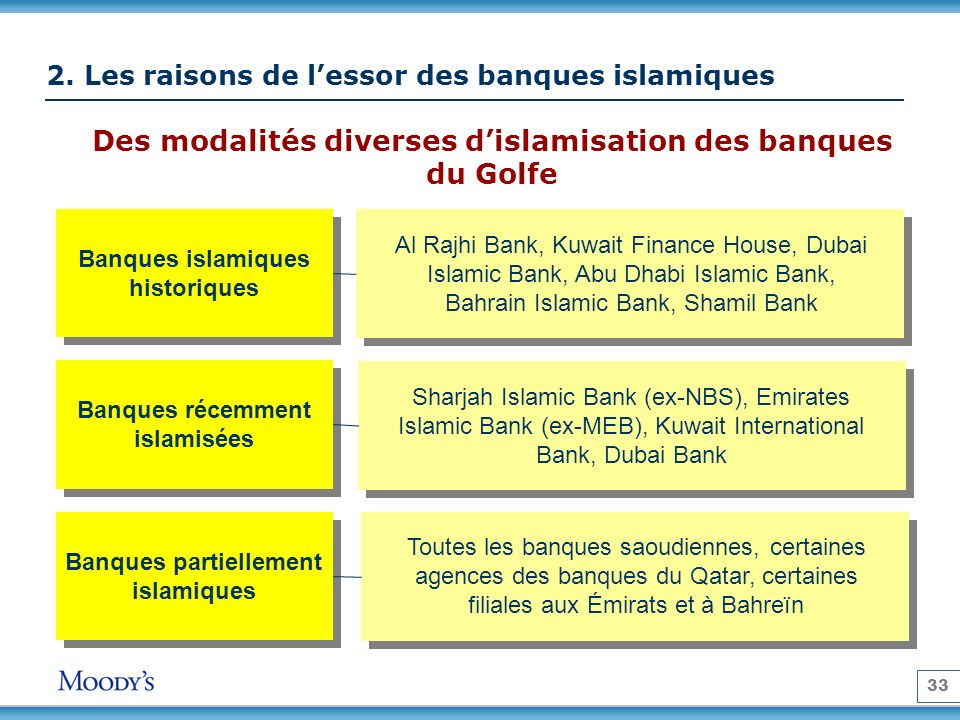 2. Les raisons de l'essor des banques islamiques