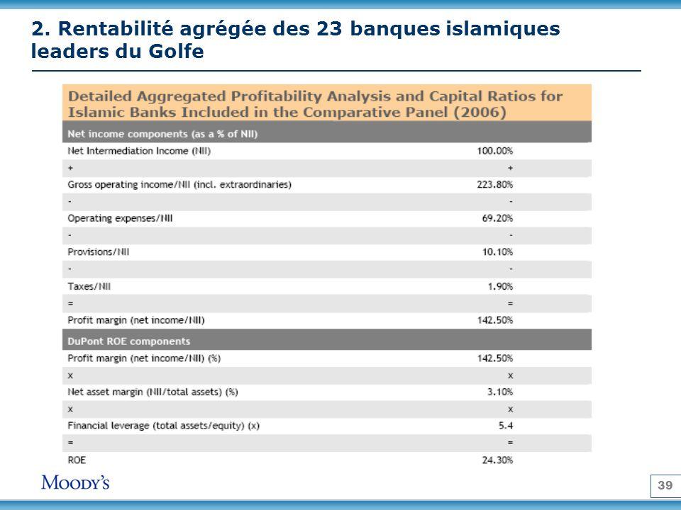 2. Rentabilité agrégée des 23 banques islamiques leaders du Golfe