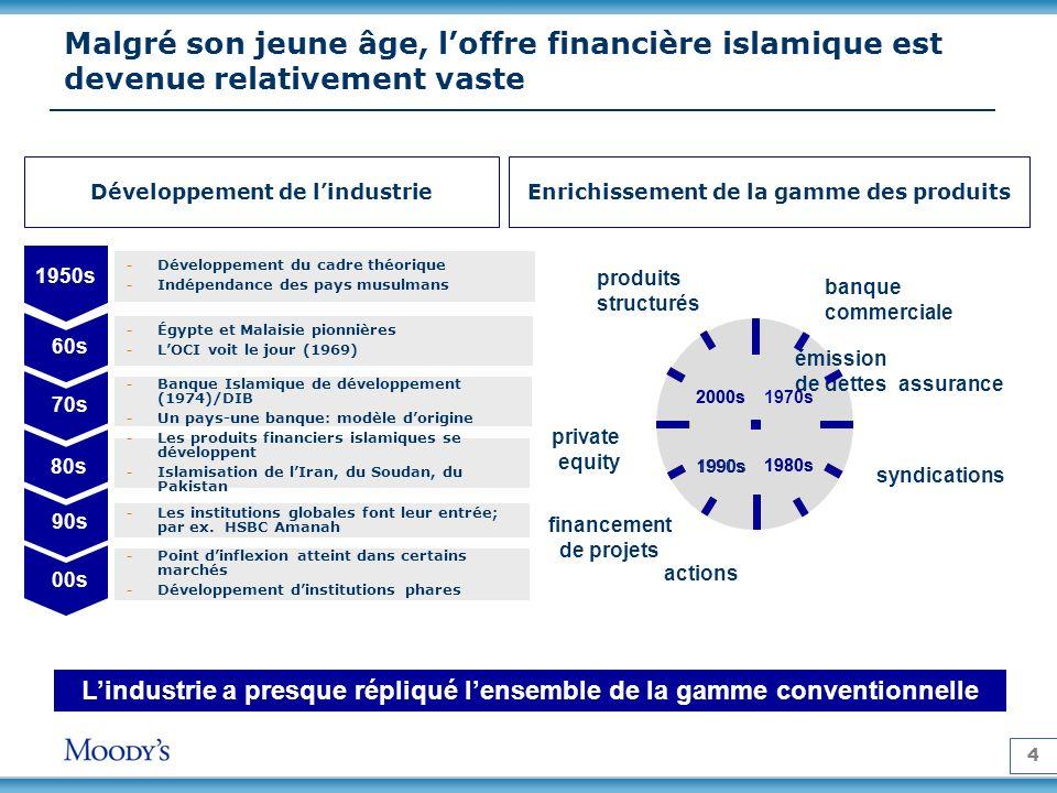 Malgré son jeune âge, l'offre financière islamique est devenue relativement vaste