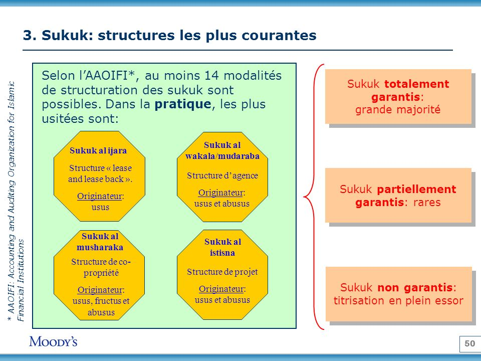 3. Sukuk: structures les plus courantes