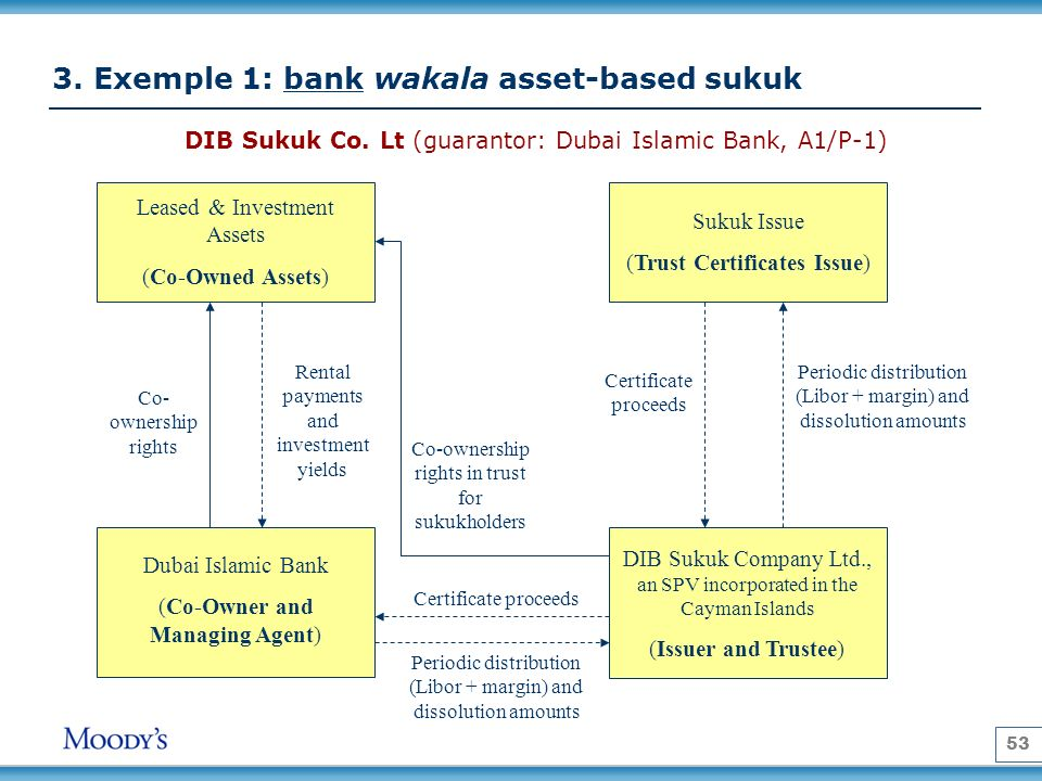 3. Exemple 1: bank wakala asset-based sukuk