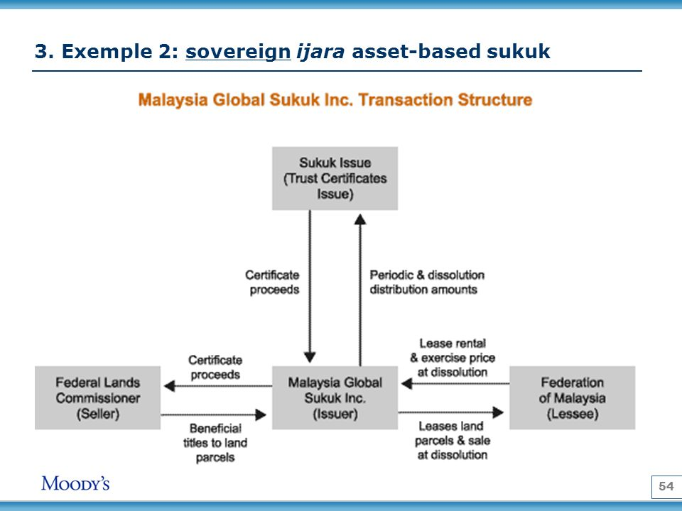 3. Exemple 2: sovereign ijara asset-based sukuk