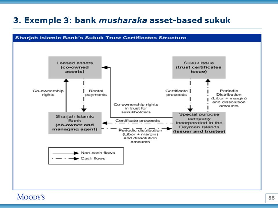 3. Exemple 3: bank musharaka asset-based sukuk
