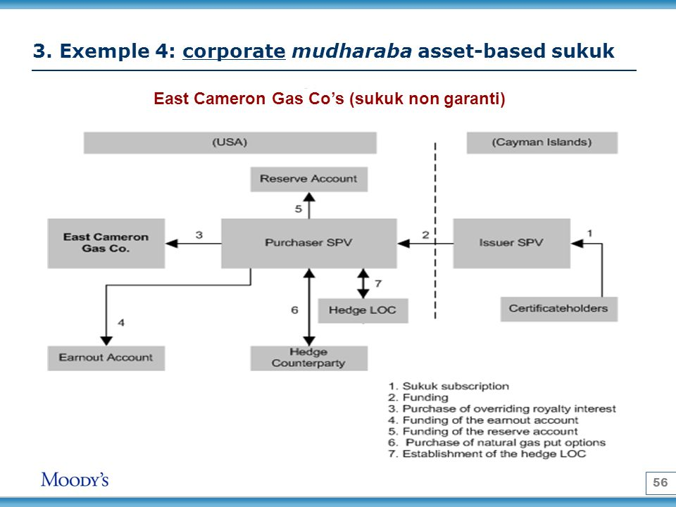 3. Exemple 4: corporate mudharaba asset-based sukuk