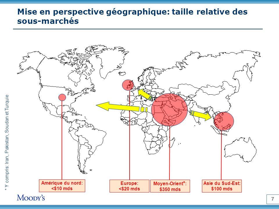 Mise en perspective géographique: taille relative des sous-marchés