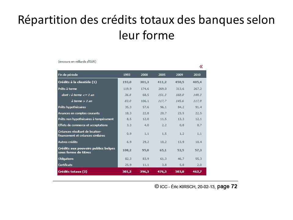 Répartition des crédits totaux des banques selon leur forme