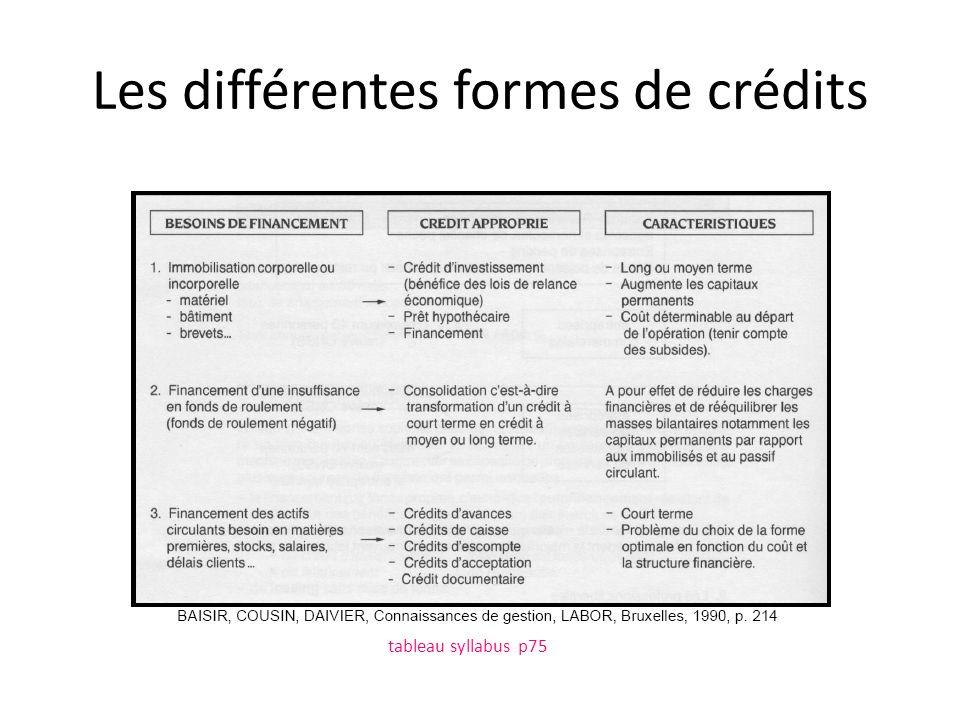 Les différentes formes de crédits