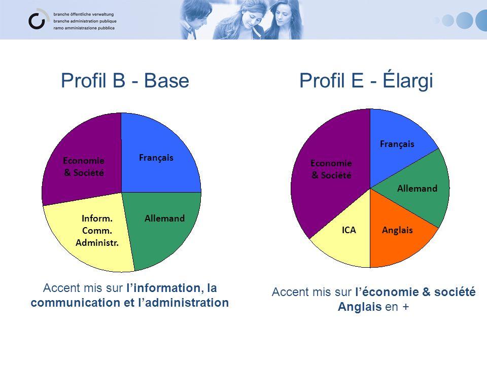 Profil B - Base Profil E - Élargi