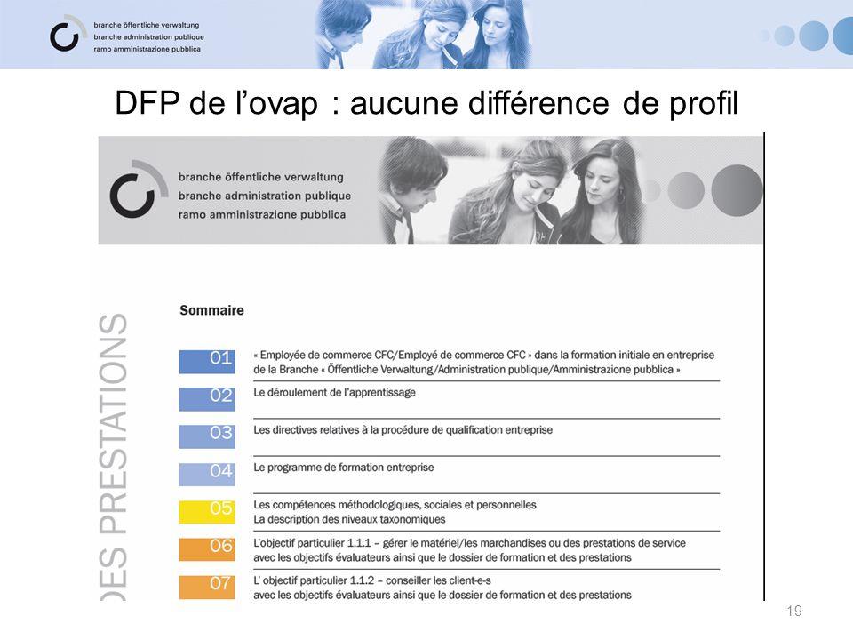 DFP de l'ovap : aucune différence de profil