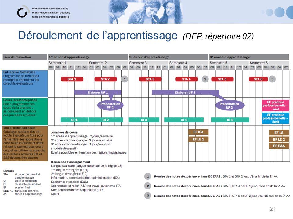 Déroulement de l'apprentissage (DFP, répertoire 02)