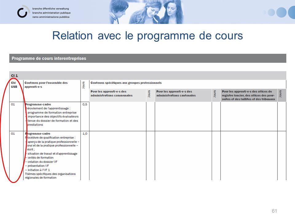 Relation avec le programme de cours