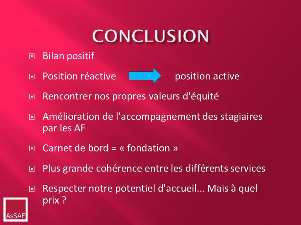 CONCLUSION Bilan positif Position réactive position active