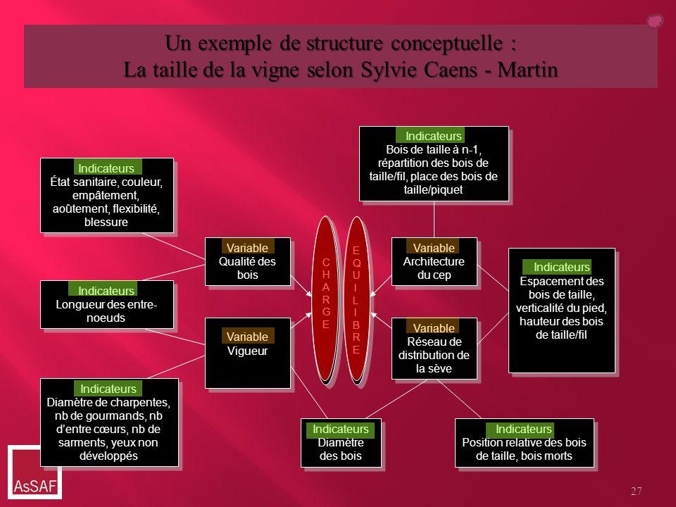 Un exemple de structure conceptuelle :