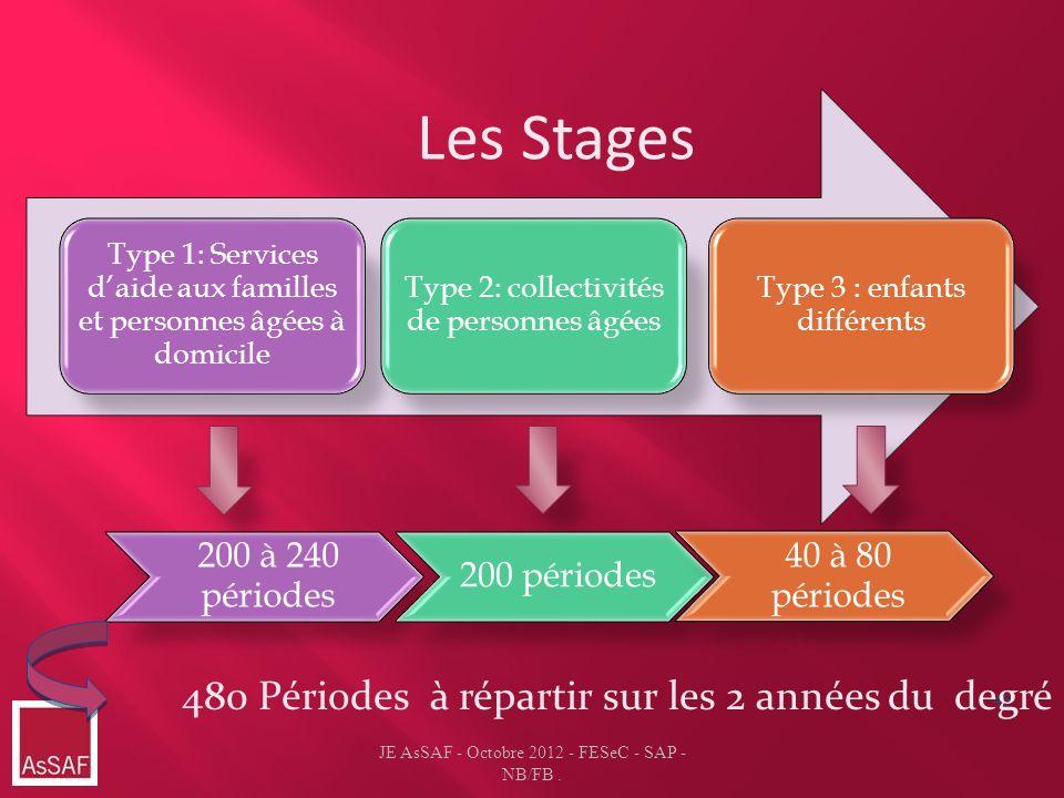 Les Stages 480 Périodes à répartir sur les 2 années du degré