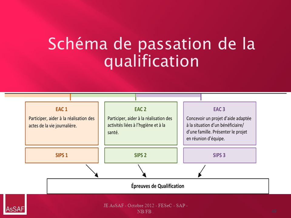 Schéma de passation de la qualification