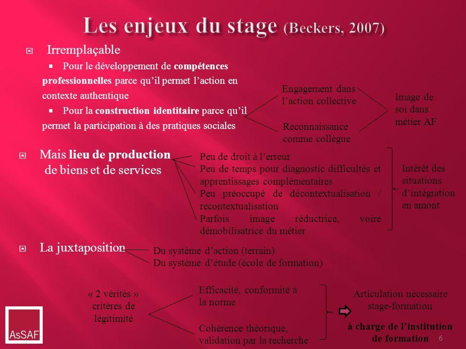 Les enjeux du stage (Beckers, 2007)