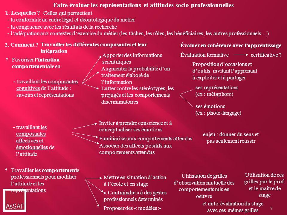 Faire évoluer les représentations et attitudes socio-professionnelles