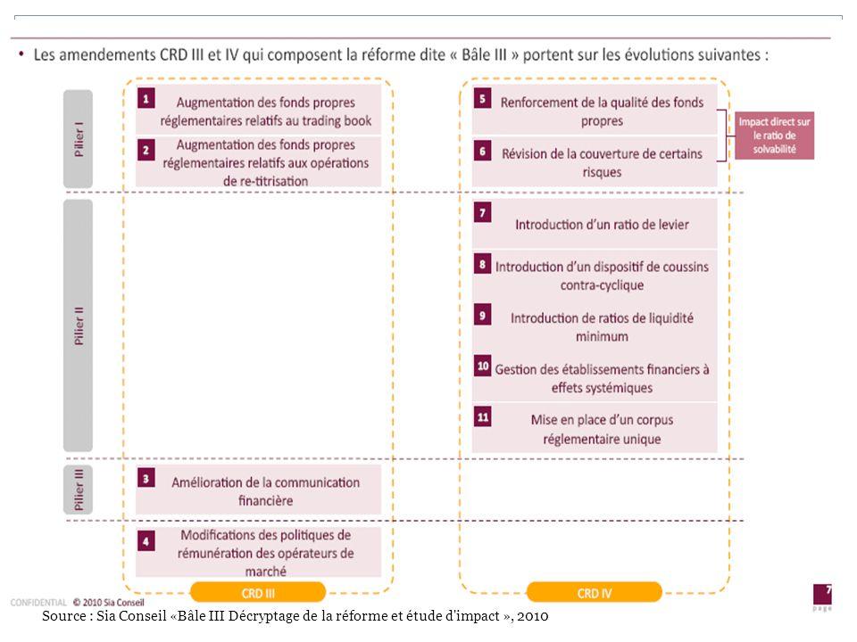 Source : Sia Conseil «Bâle III Décryptage de la réforme et étude d impact », 2010