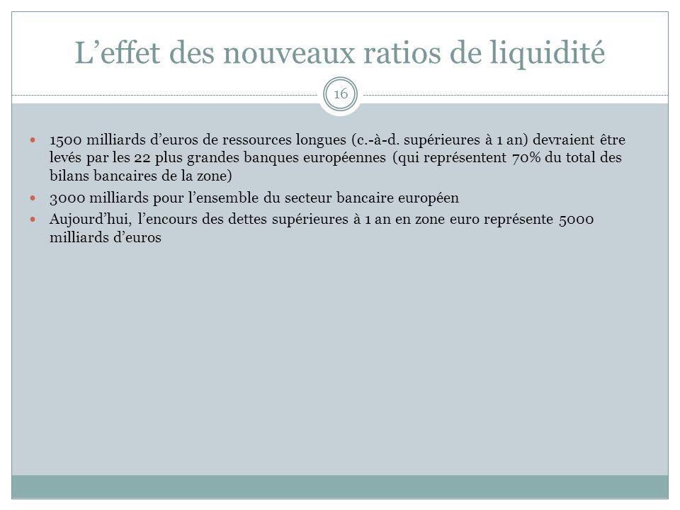 L'effet des nouveaux ratios de liquidité