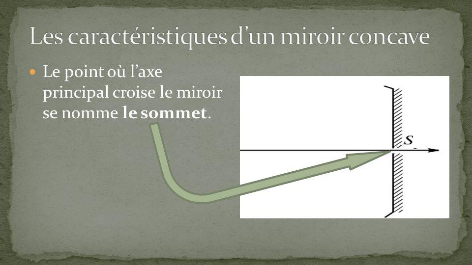 Les caractéristiques d'un miroir concave
