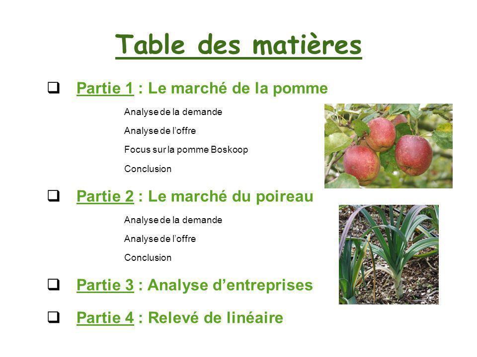Table des matières Partie 1 : Le marché de la pomme