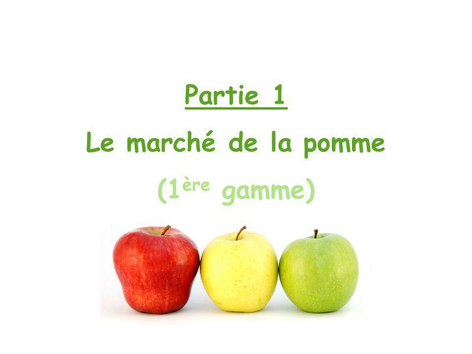 Partie 1 Le marché de la pomme (1ère gamme)