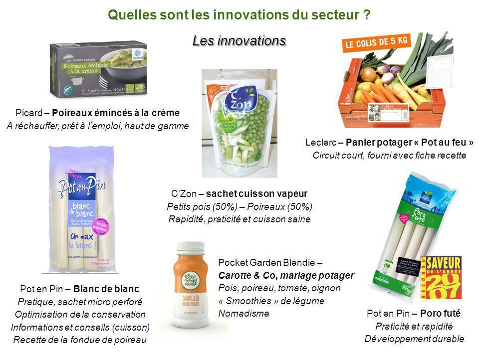 Quelles sont les innovations du secteur