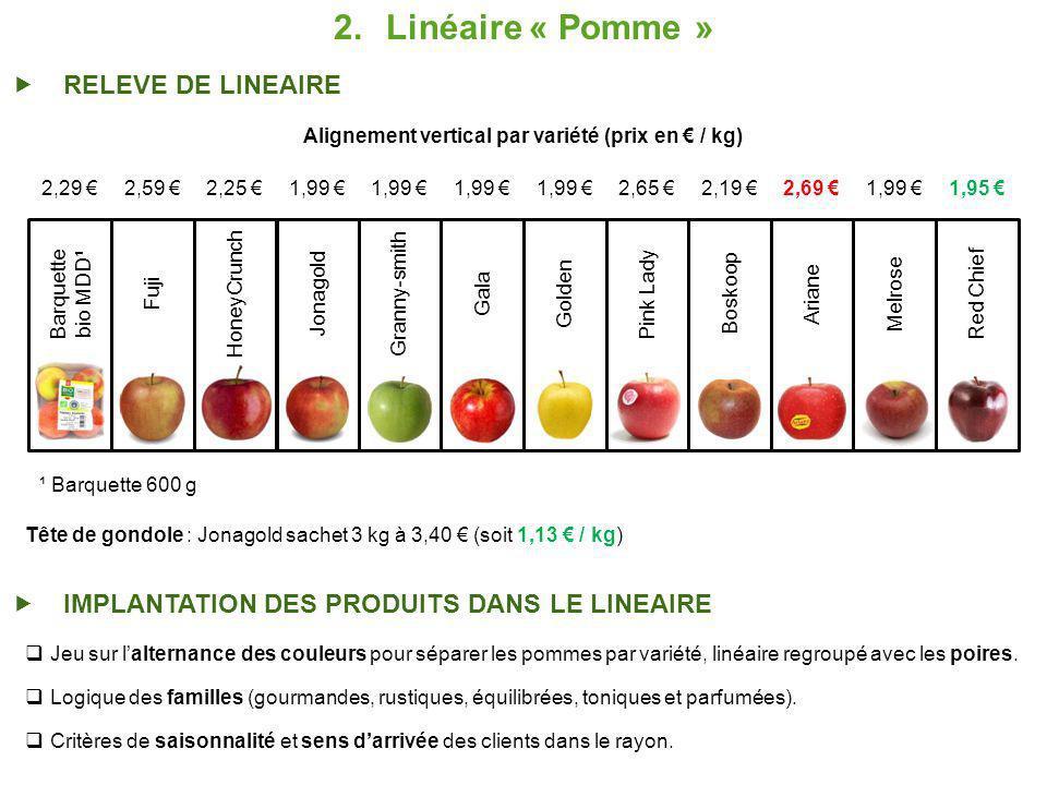 Alignement vertical par variété (prix en € / kg)