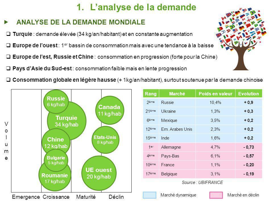 L'analyse de la demande