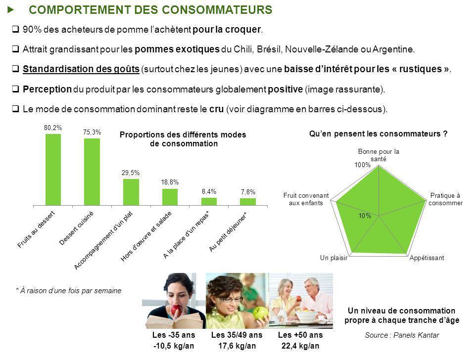COMPORTEMENT DES CONSOMMATEURS
