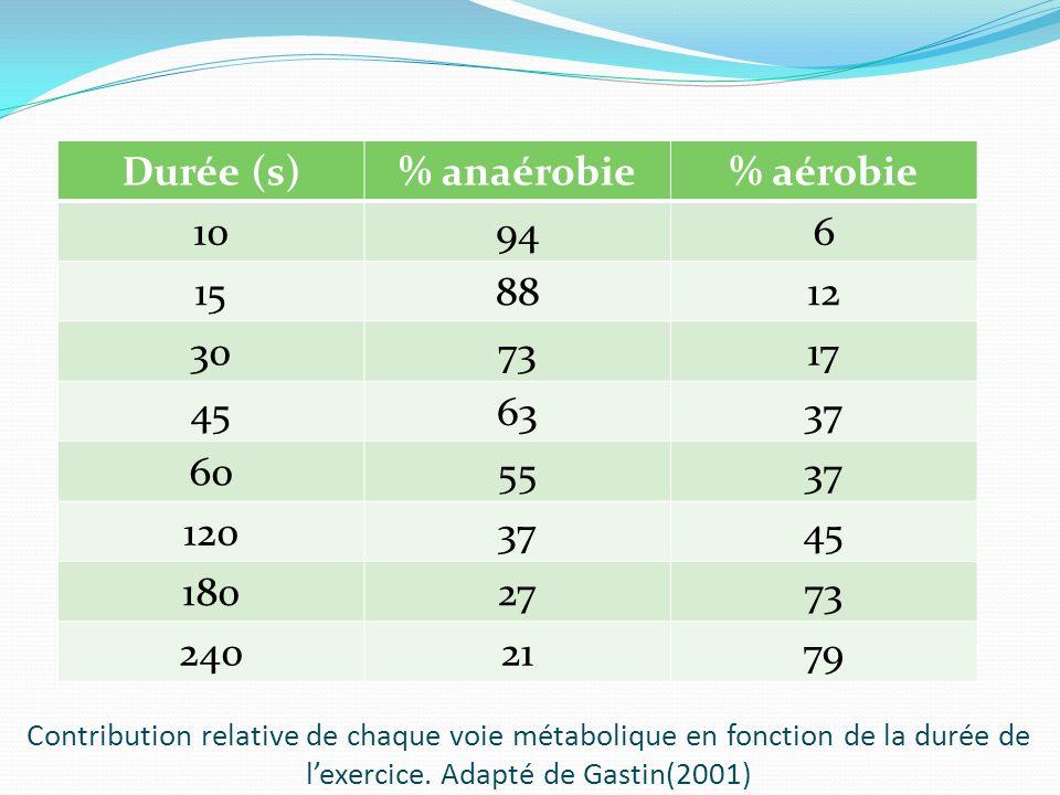 Durée (s) % anaérobie % aérobie