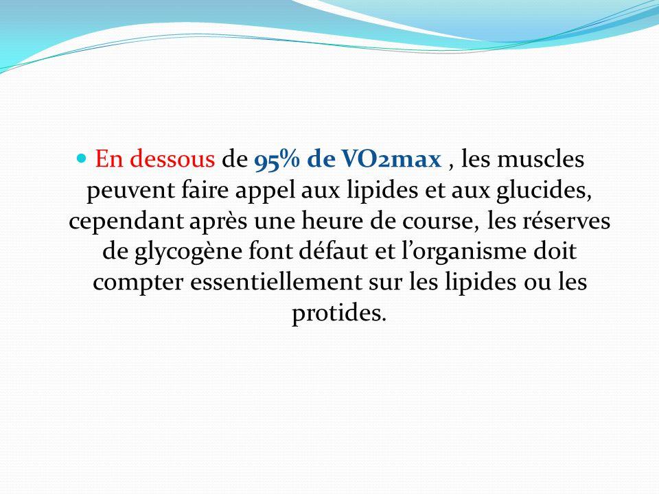 En dessous de 95% de VO2max , les muscles peuvent faire appel aux lipides et aux glucides, cependant après une heure de course, les réserves de glycogène font défaut et l'organisme doit compter essentiellement sur les lipides ou les protides.