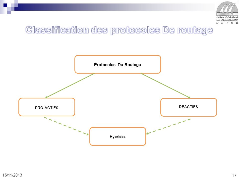 Classification des protocoles De routage