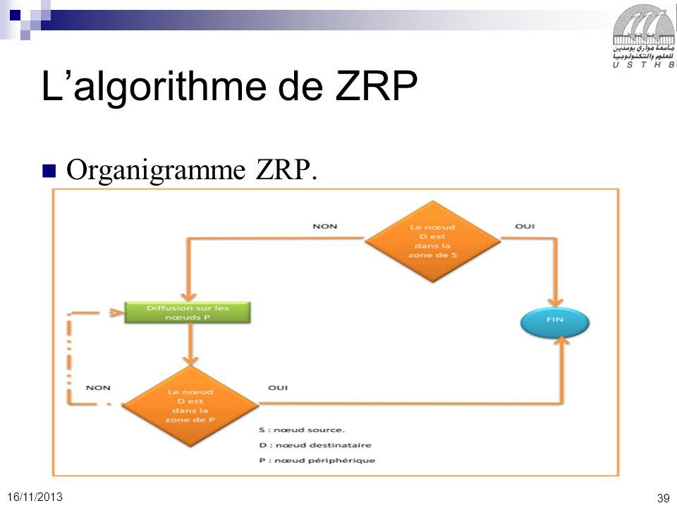 L'algorithme de ZRP Organigramme ZRP.