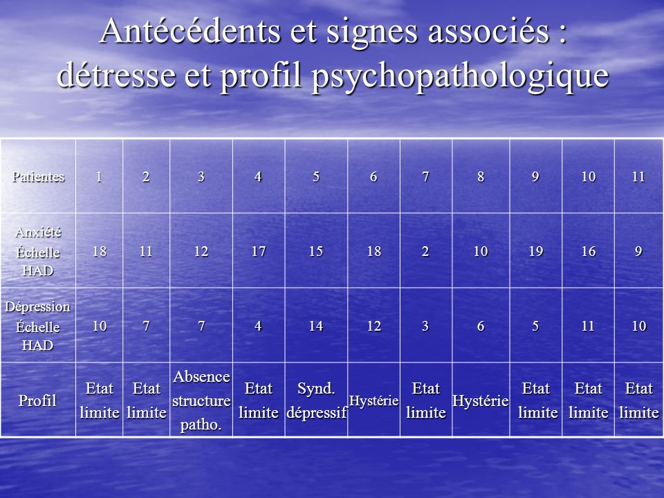 Antécédents et signes associés : détresse et profil psychopathologique