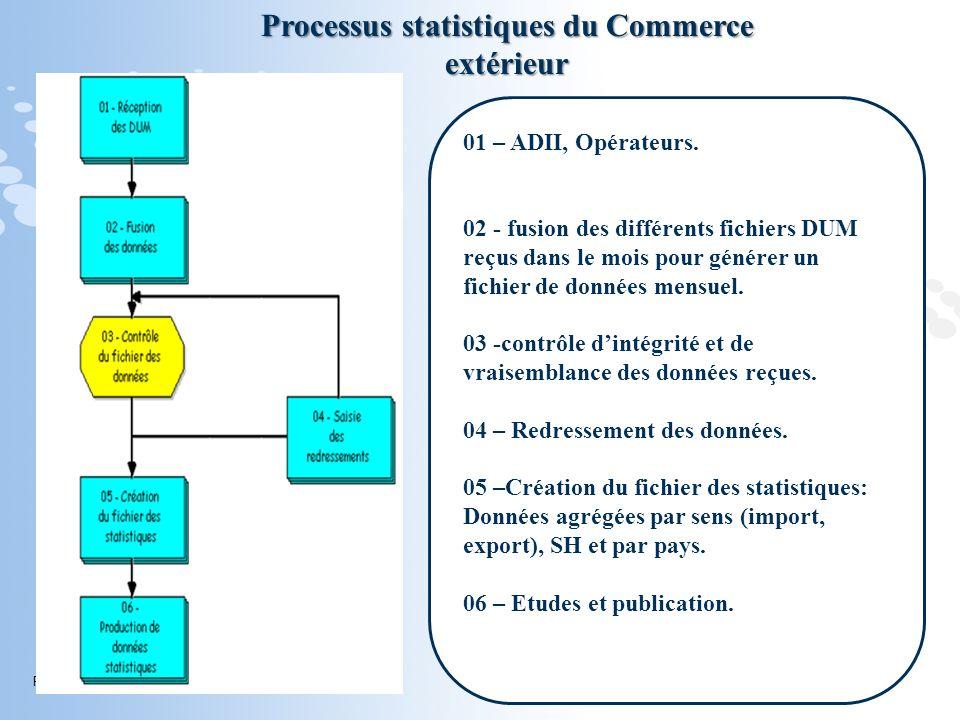 Processus statistiques du Commerce extérieur